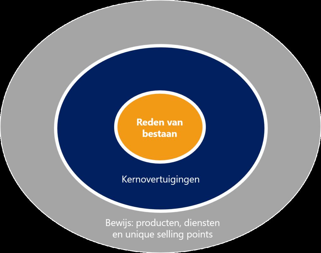 Communicatiecirkel - MarketingMakkers
